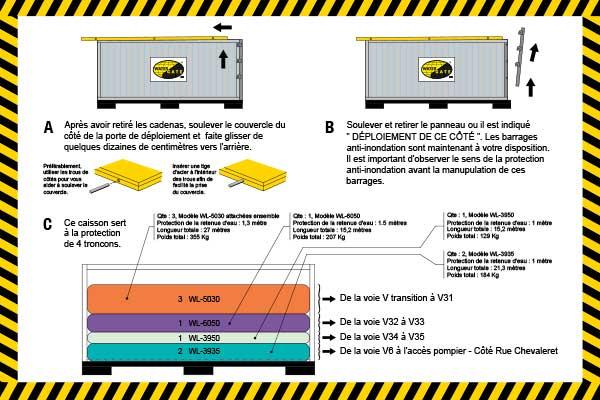 protección contra inundaciones empaquetada en una caja de despliegue