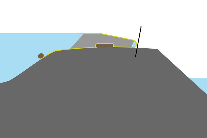 Colocación de una ataguía flexible sobre un antepecho de cresta ancha. Lastre del borde de ataque y saco de arena debajo de la ataguía para reforzar las fuerzas de fricción.